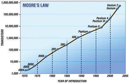 moores_law_technological_evolution.jpg